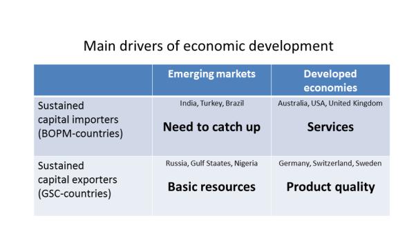 Hauptantriebskräfte der wirtschaftlichen Entwicklung